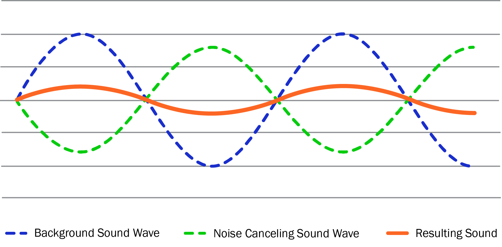 noise cancelation sound wave graphic